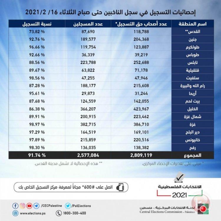 التسجيل للانتخابات ينتهي اليوم وعدد المسجلين يفوق 2.57 مليوناً